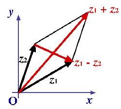 complex-as-vectors