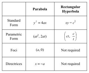 formulabookfocusdirectrix