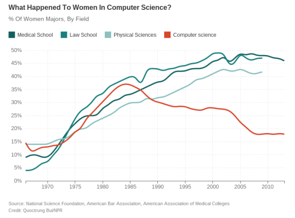 women _in_computers