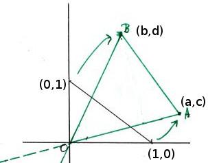 area-determinant