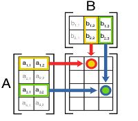 Matrix_multiplication_diagram_2